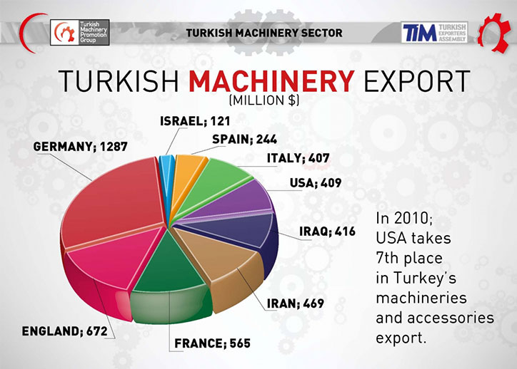 Turkish and the USA Machinery Sector Presentation